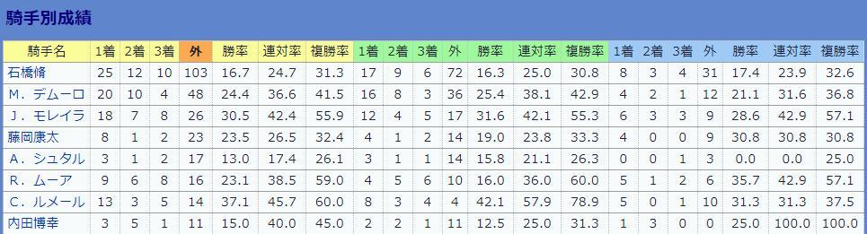 今週から日本で騎乗するダミアン・レーン騎手。 堀厩舎の所属になるので、良い馬は結構回って来そうですね。 そもそも…石橋脩騎手以外は、外国人騎手がメインの厩舎。 J・モレイラ騎手までは望まないものの…若いし腕は立つし、個人的には期待しています。