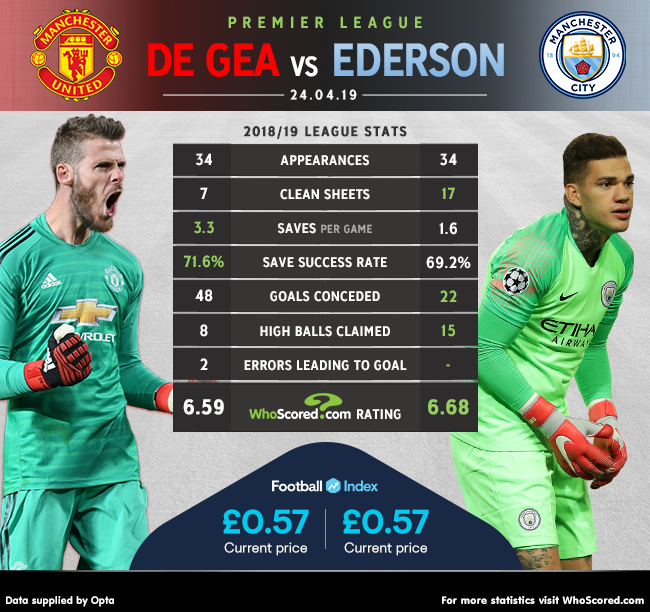 HEAD-TO-HEAD: David De Gea vs Ederson Ederson has kept as many clean sheets in his last nine league appearances as De Gea has in the Premier League this season (7) -- Will the Brazilian add to that in tonights Manchester Derby? Full match preview -- whoscored.com/Matches/128504…