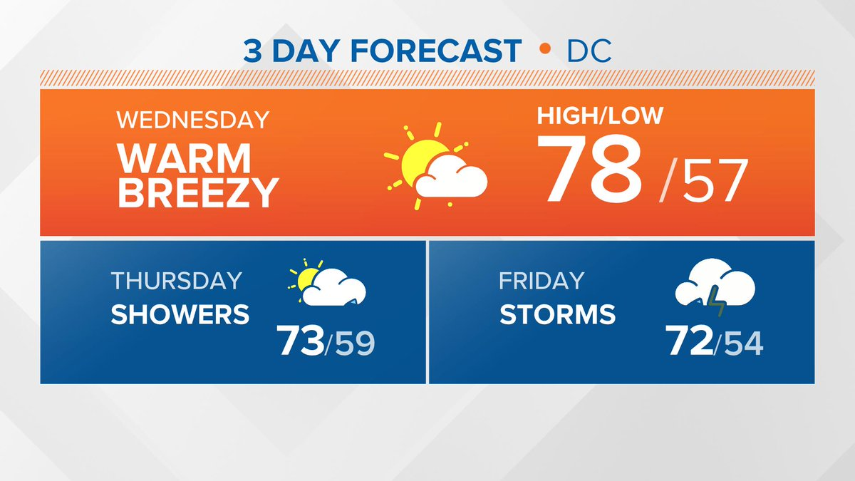 No 80s today, but still feeling great with highs in the 70s!  Shower and t-storm chances increase Thursday and Friday. #GetUpDC @wusa9 #wusa9weather <br>http://pic.twitter.com/ozP8w7MYhn
