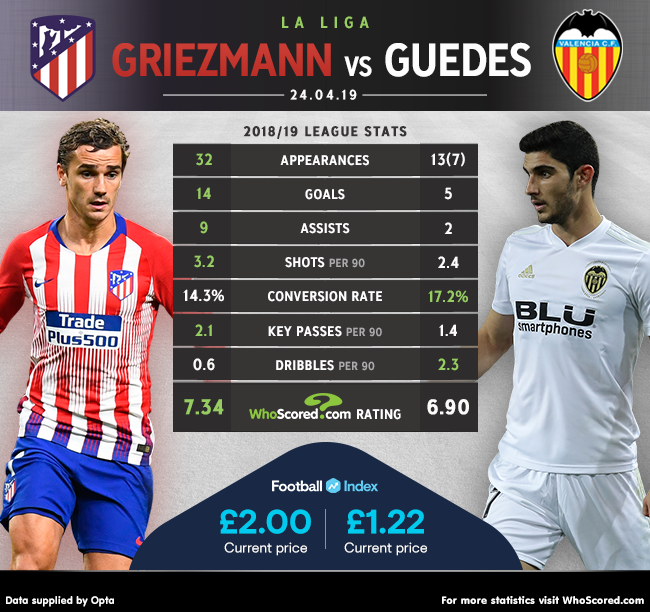 HEAD-TO-HEAD: Antoine Griezmann vs Goncalo Guedes Guedes has had a direct hand in eight goals in his last six Valencia apps -- Will he continue his good run of form at Atletico tonight? Full match preview -- whoscored.com/Matches/131683…
