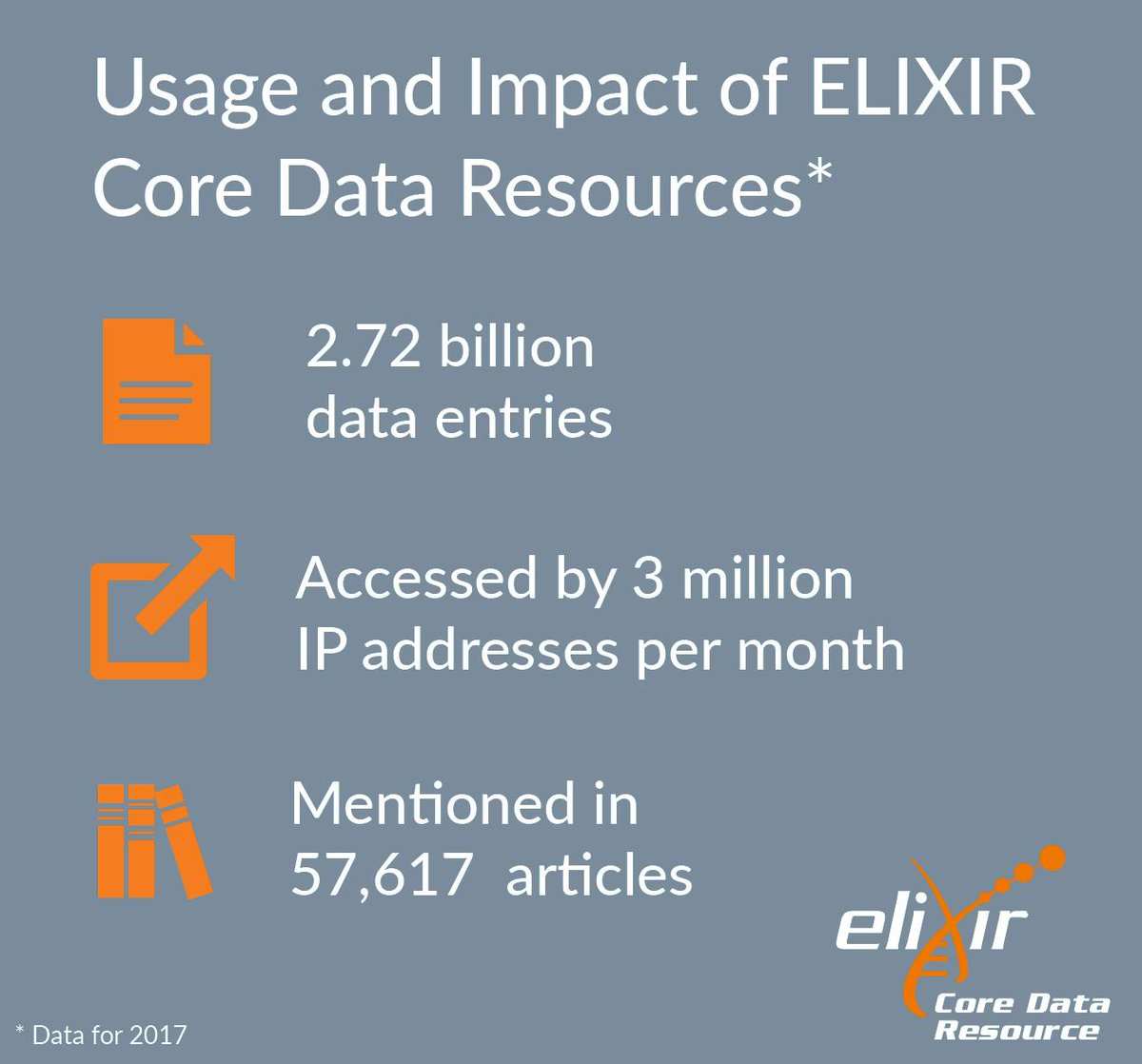 Impressive data on usage of ELIXIR Core Data Resources: over 2.7 billion entries accessed by 3 million unique IPs. ELIXIR Data Platform explored the usage and impact of the ELIXIR Core Data Resources, the results are available in pre-print http://bit.ly/2GDcOc3