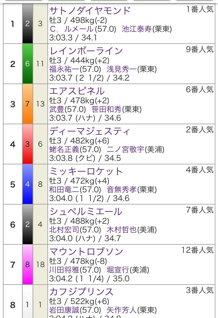 サトノダイヤモンドが勝った菊花賞の上位馬はほとんど引退してますね、 この中だと、エアスピネル、カフジプリンスのみ