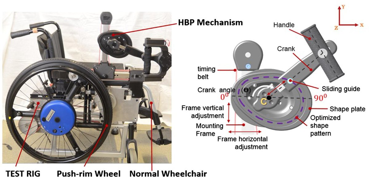 Journal Of Biomechanics On Twitter A Preliminary Muscle Activity Analysis Handle Based And Push Rim Wheelchair Propulsion Https T Co Zhui0zaicg Biomechanics Https T Co Goqnea1rrk