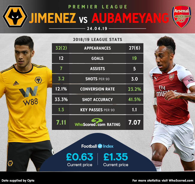 HEAD-TO-HEAD: Raul Jimenez vs Pierre-Emerick Aubameyang As Aubameyang chases the Golden Boot, will he break the 20-goal barrier when Arsenal travel to Wolves tonight? Full match preview -- whoscored.com/Matches/128505…