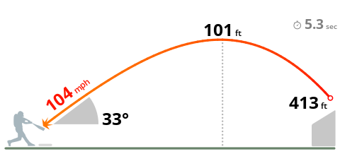 Whit Merrioff Blake Snell Exit Velocity 104 MPH Distance 413 FT Launch Angle 33.43  #AlwaysRoyal  vs #RaysUp <br>http://pic.twitter.com/LbFipGv6uF