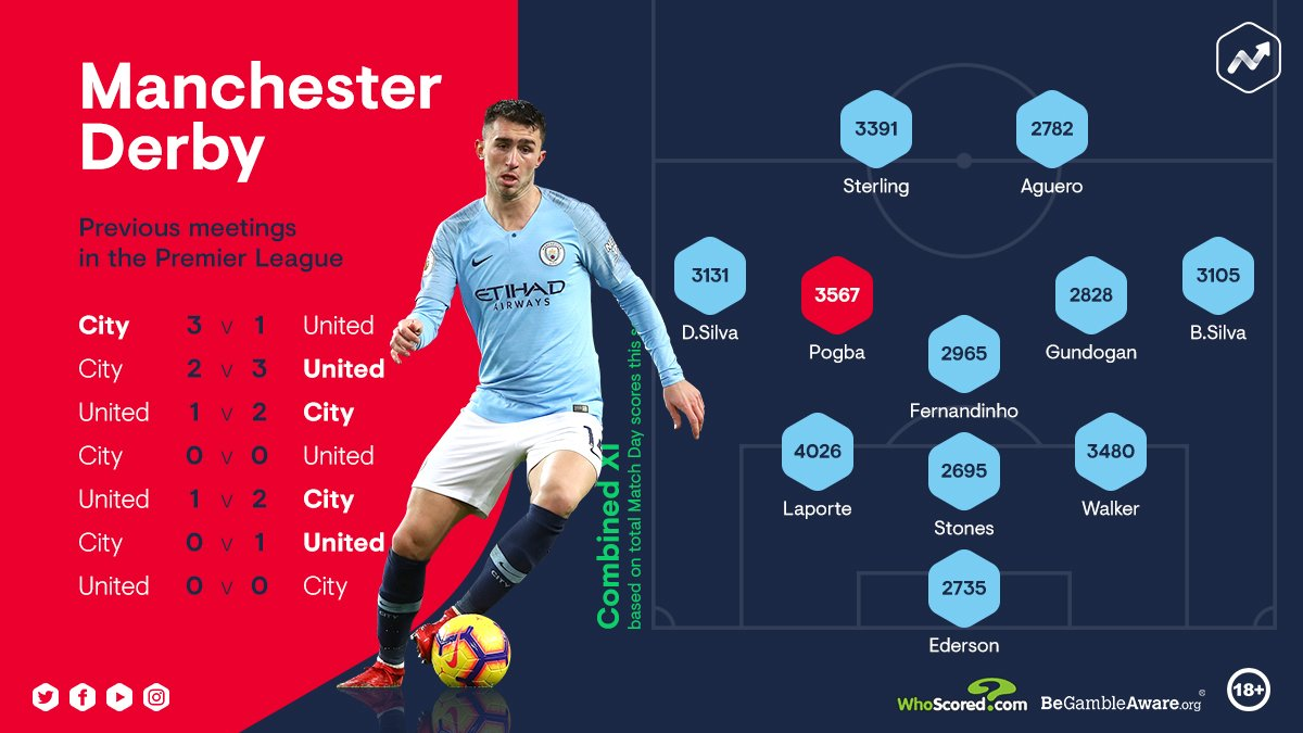 Heres the #ManchesterDerby Combined XI based on Match Day scores 🚀 Only one @ManUtd player, Paul Pogba, makes it as @ManCity dominate 🔵🌙 Any surprises in there? Stats from @WhoScored #FootballIndex #FICommunity #MUNMCI