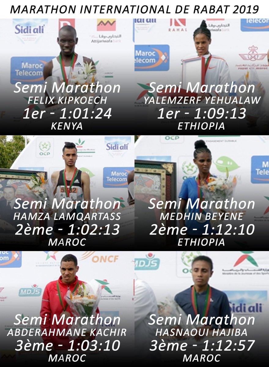 Le #kenyan Felix Kipkoech a remporté le semi-marathon de #Rabat en 1:01:24, la 2éme place a été attribuée au #marocain Hamza Lamqatrass (1:02:13) et La troisième position est revenue au #marocain Abderahmane Kachir (1:03:10).   #MarathonRabat #MarathonRabat2019 https://t.co/dFw7wKn6Ek