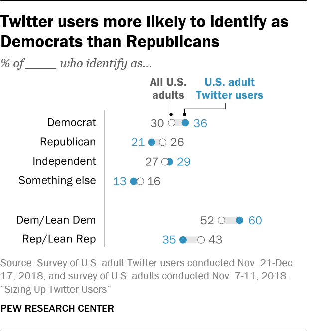 Twitter – Why the MSM gets it wrong so often