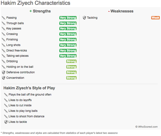 Hakim Ziyech: Statistically calculated WhoScored strengths, weakness and styles of play For more player stats -- whoscored.com/Players/115868…