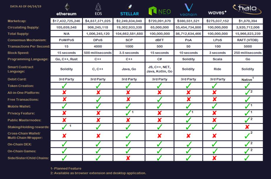 In case you haven&#39;t made up your mind about Halo Platform yet, here is why you should. #haloplatform #bitcoin #Crypto #blockchain <br>http://pic.twitter.com/ARqzlGVq4f
