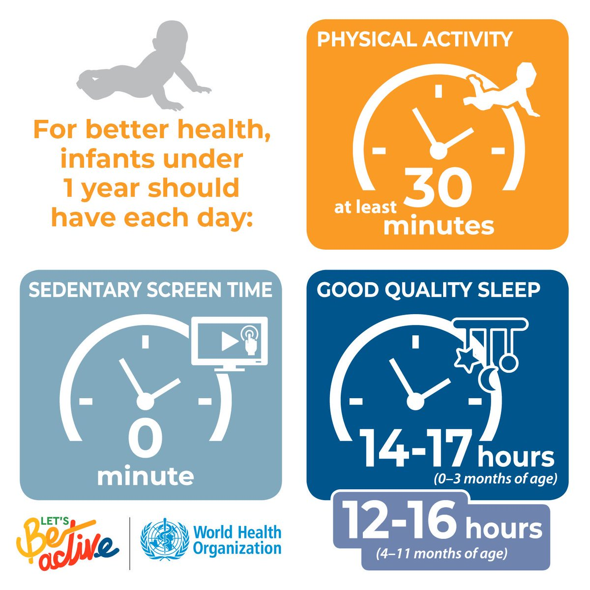 Infants (less than 1 year) should be physically active several times a day in a variety of ways, particularly through interactive floor-based play; more is better - including at least 30 minutes tummy time spread throughout the day while awake http://bit.ly/2ICRzcT