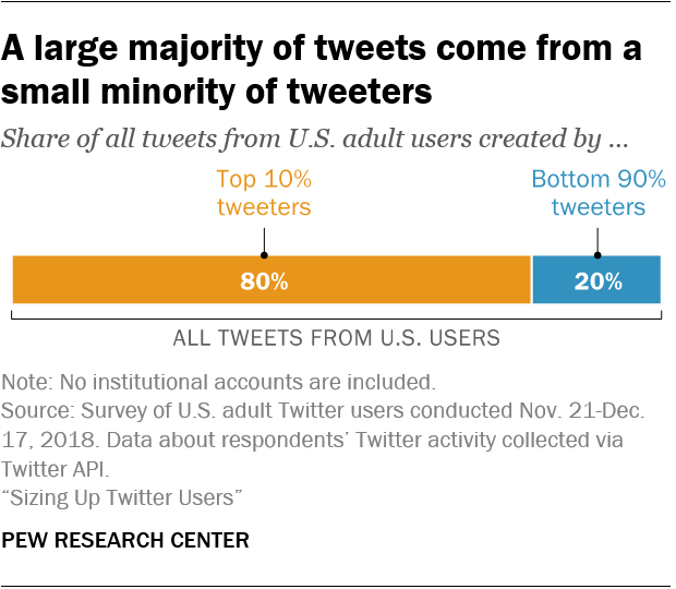 The median U.S. adult Twitter user tweets just twice each month, but a small number of extremely active users post with much greater regularity. As a result, much of the content posted by Americans on Twitter reflects a small number of authors. https://pewrsr.ch/2ISKkwH