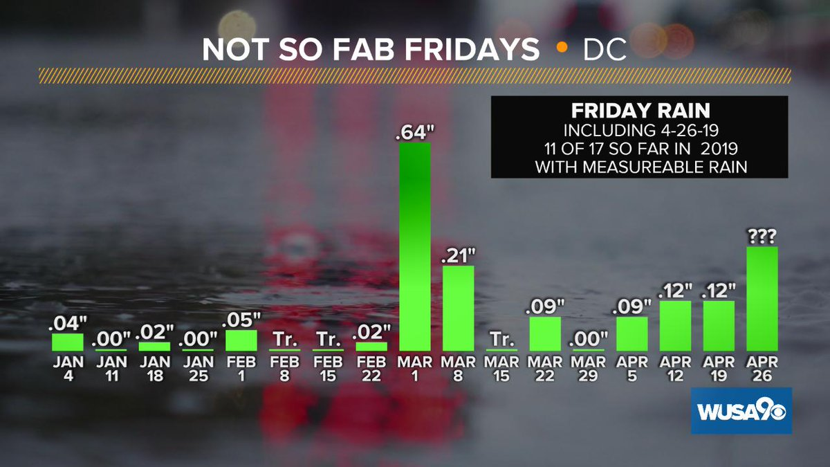 While it hasn&#39;t rained every Friday in 2019, it sure feels like it.  11 of 17 Fridays (including this coming Fri 4-26-19) will have had measurable rain in 2019!  14 of 17 with at least a trace. @wusa9 @TenaciousTopper @MelissaNordWx @MiriWeather #wusa9weather @capital_climate<br>http://pic.twitter.com/b3dzlPgOSp