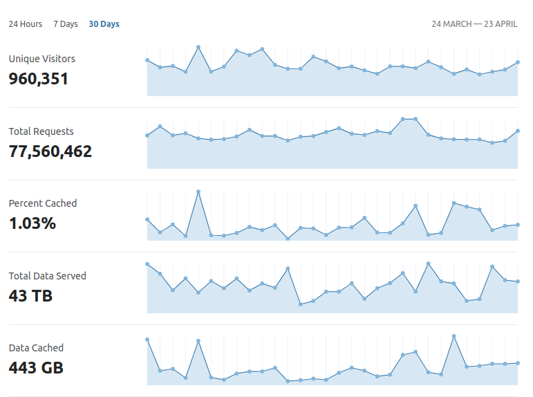 Here are some statistics for Pushshift over the past 30 days. Pushshift has received almost a million unique visits over the past month and sent out 43 terabytes of data (just from the API -- not including the file repo).  #bigdata #datascience #pushshift <br>http://pic.twitter.com/EgYv9uBIkZ