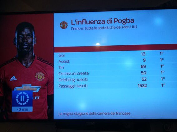 Sky Sports in England slating Pogba Sky Italia showing that Pogba has been their best player this season #TouchlineFracas