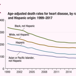 Image for the Tweet beginning: From 1999 to 2017, #heartdisease