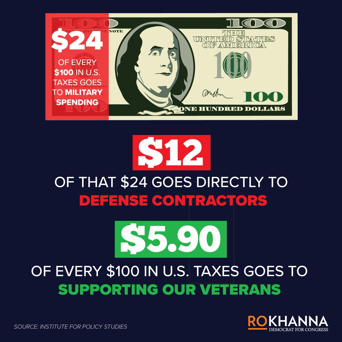 Supporting our troops doesn't mean giving trillions to defense contractors to engage in endless wars around the world.  It means investing more in providing healthcare, job training, housing, and mental health for our veterans. <br>http://pic.twitter.com/Gv7Pu4lAxC