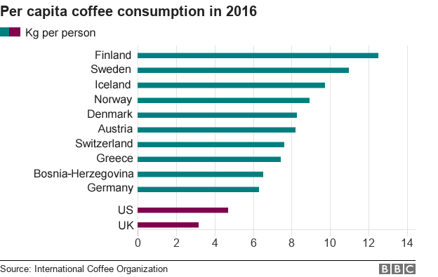 It's chilly and they need to be up late for the mosh pit, so is it any wonder #Finland is always near the top, or at the top, of global #coffee consumption?  Find fun facts on Finland on this week's Your Brain On Facts on all popular podcast players.