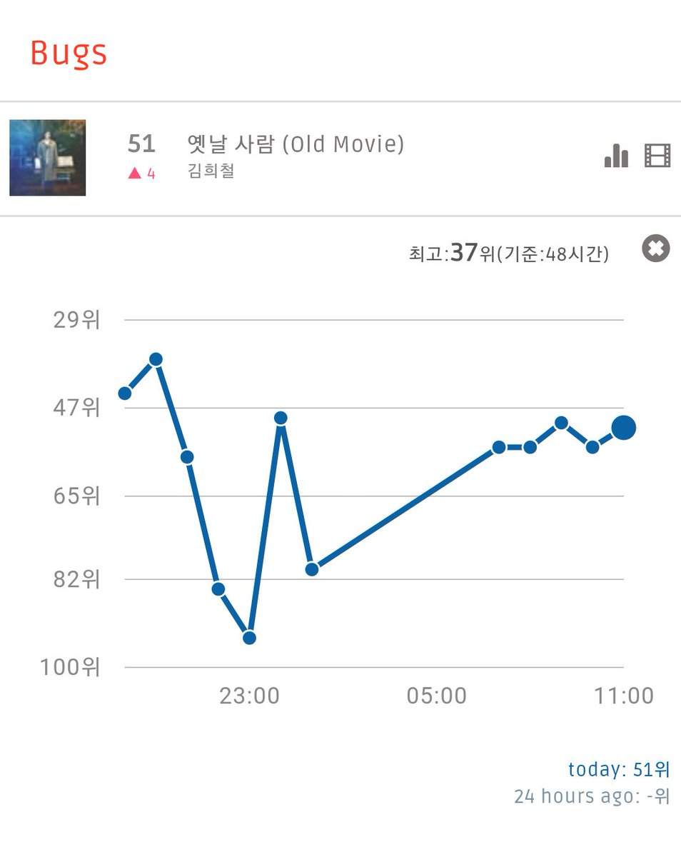Old Movie Realtime Chart  (11:00 AM KST)  Bugs: #51 (+4) Soribada: #40 (+1)  Old Movie Genie Streaming Team, are you ready? DM us for Genie pass if you can spare time to stream Heenim&#39;s single.   (@SJofficial)<br>http://pic.twitter.com/0PTWKxPCkX