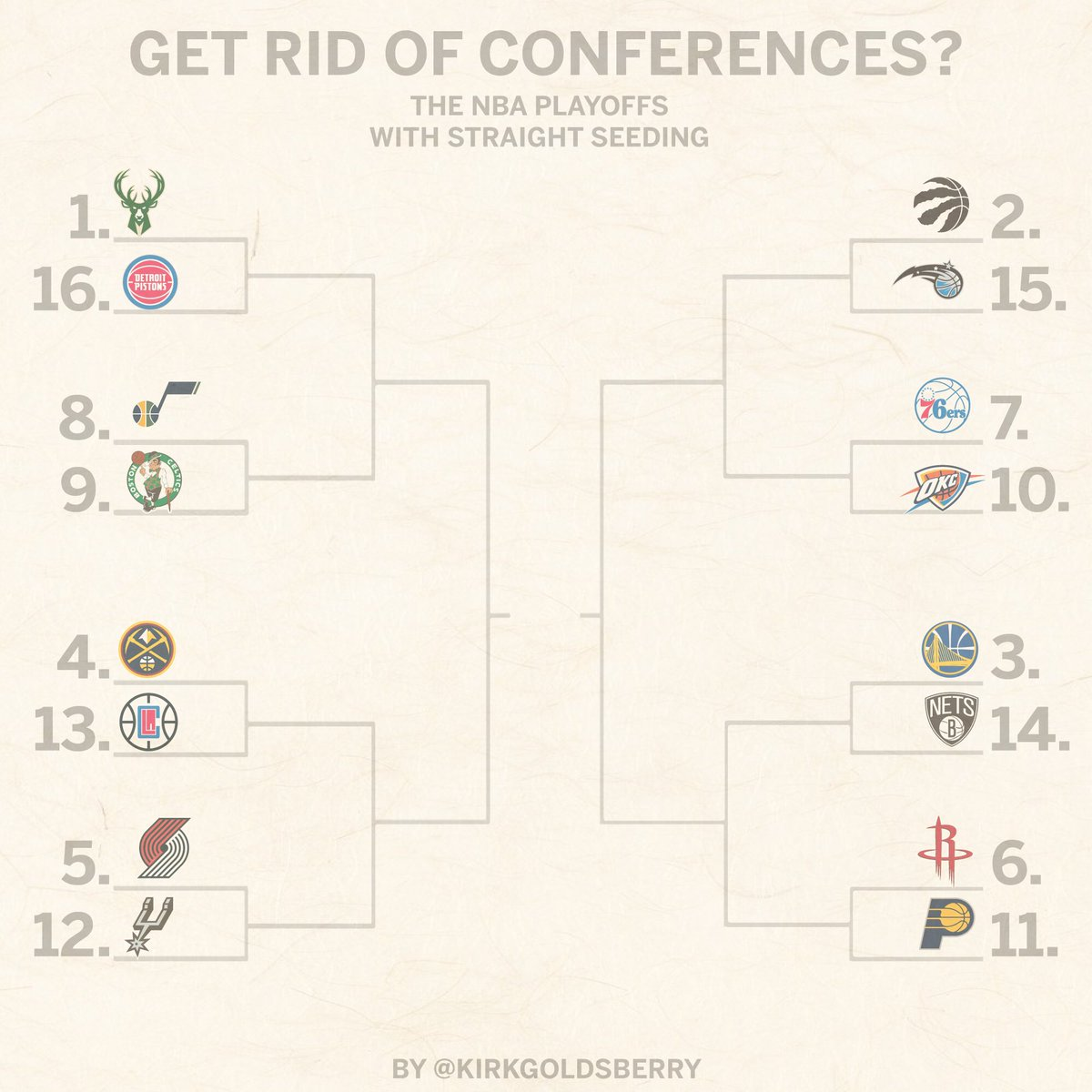 Would these playoffs be better? Yes or yes?