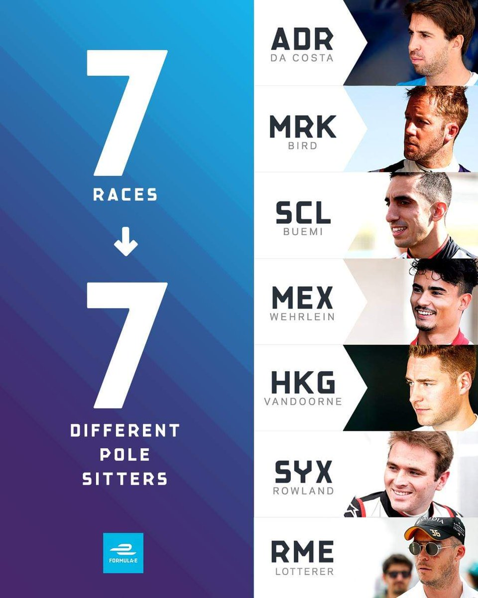 Thats 7races ➡️ 7 different pole sitters 1 #AdDiriyahEPrix @afelixdacosta 2 #MarrakeshEPrix #SamBird 3 #SanyaEPrix @Sebastien_buemi 4 #MexicoEPrix @PWehrlein 5 #HKEPrix @svandoorne 6 #SanyaEPrix @oliverrowland1 7 #RomeEPrix @Andre_Lotterer