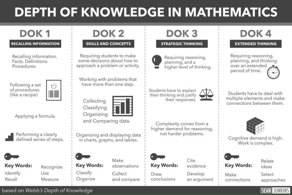 DOK in Mathematics 📊📈💯 (by @sjunkins) #edchat #education #edtech #elearning #k12