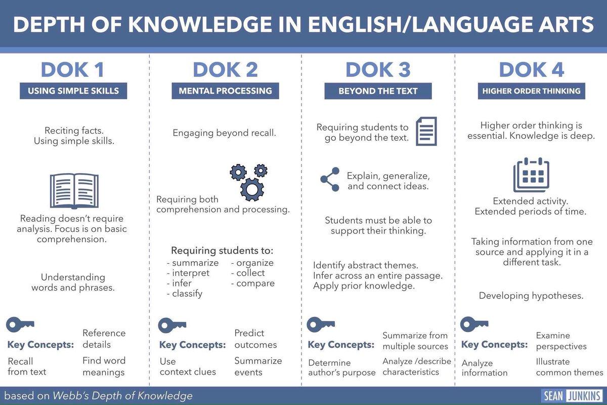 DOK in Language Arts 📚💻🤔💡 (by @sjunkins) #edchat #education #edtech #elearning #k12