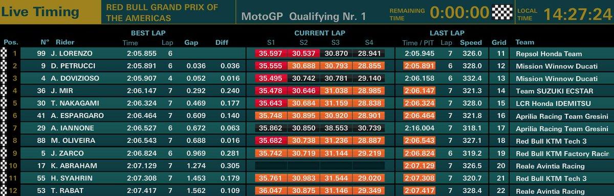 MotoGP qualifiche GP USA 2019