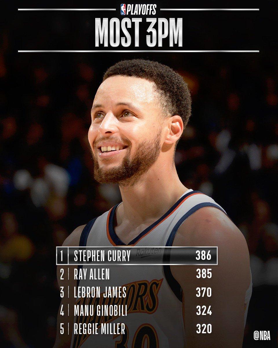 Vượt qua huyền thoại Ray Allen, Stephen Curry trở thành thánh ném 3 của Playoffs NBA