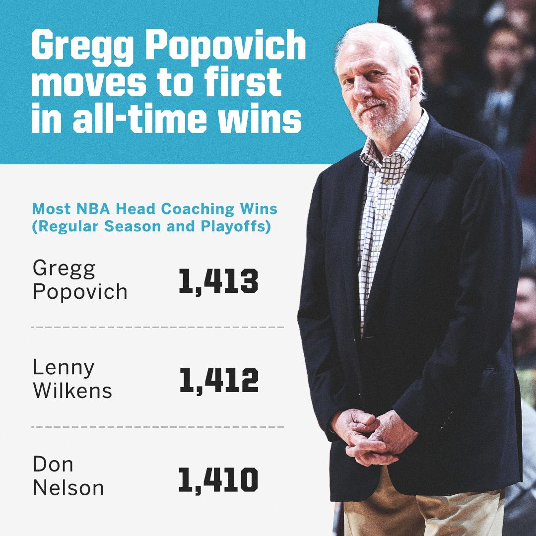 Gregg Popovich now has more wins as a head coach than anybody else in NBA history 👏