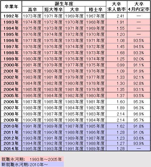 日本経済の年毎の景気変動による就職率の高低表。赤色が就職氷河期世代(就職難)白色が通常青(紫)が新就職氷河期世代(新就職難)画像:ウィキペディア参照。卒業年 誕生年度(高卒 短大卒 大卒 修士卒)