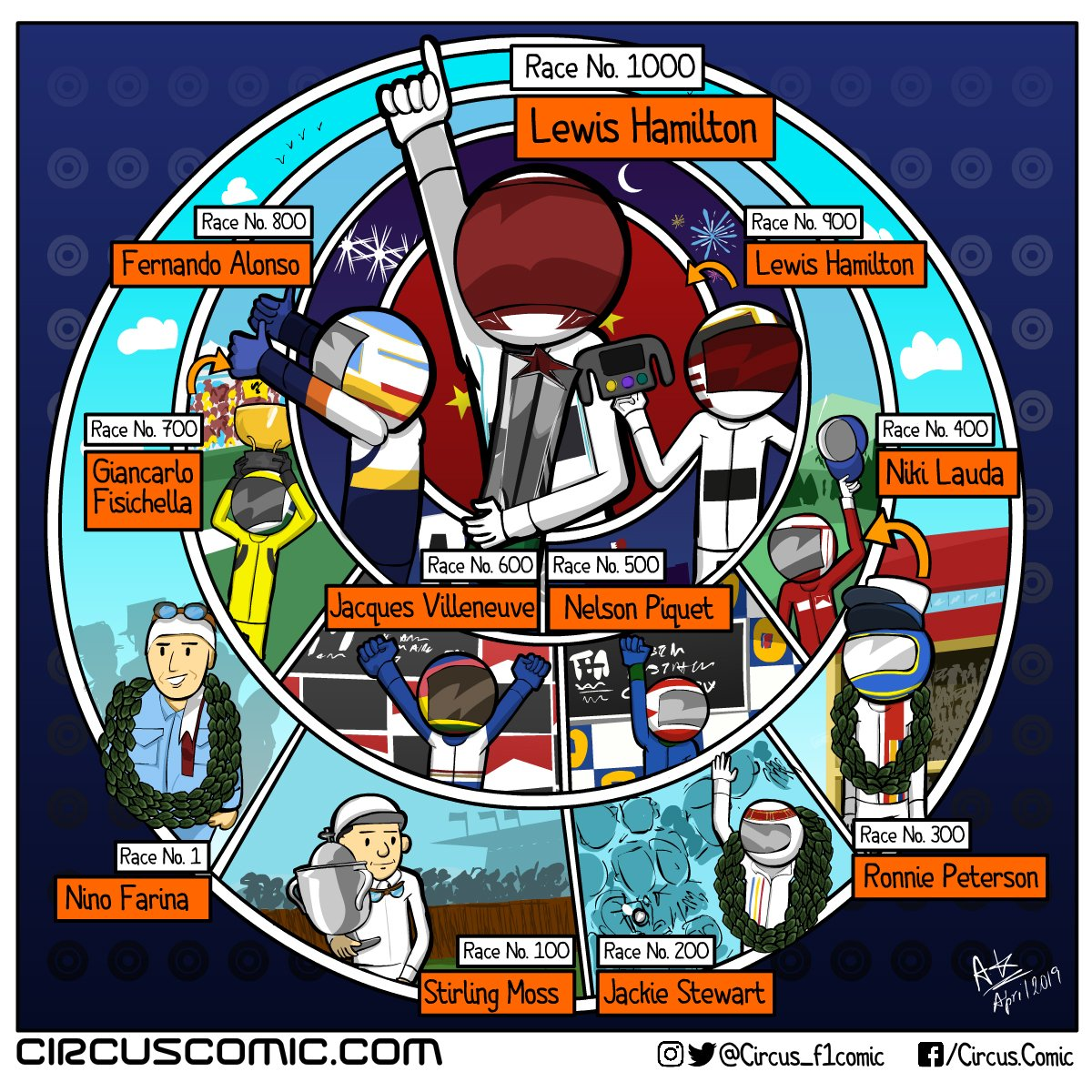 The Circus's photo on #Formula1