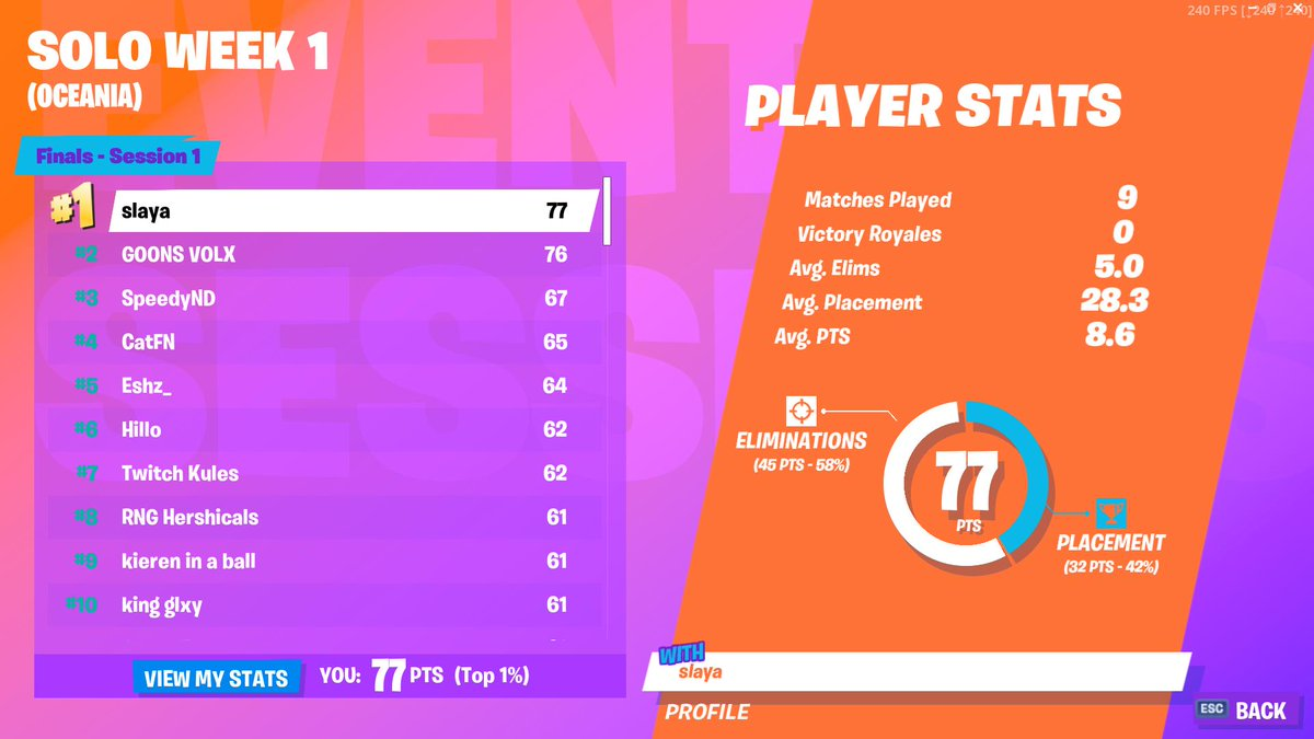 400 replies 444 retweets 5 619 likes - fortnite leaderboards world cup