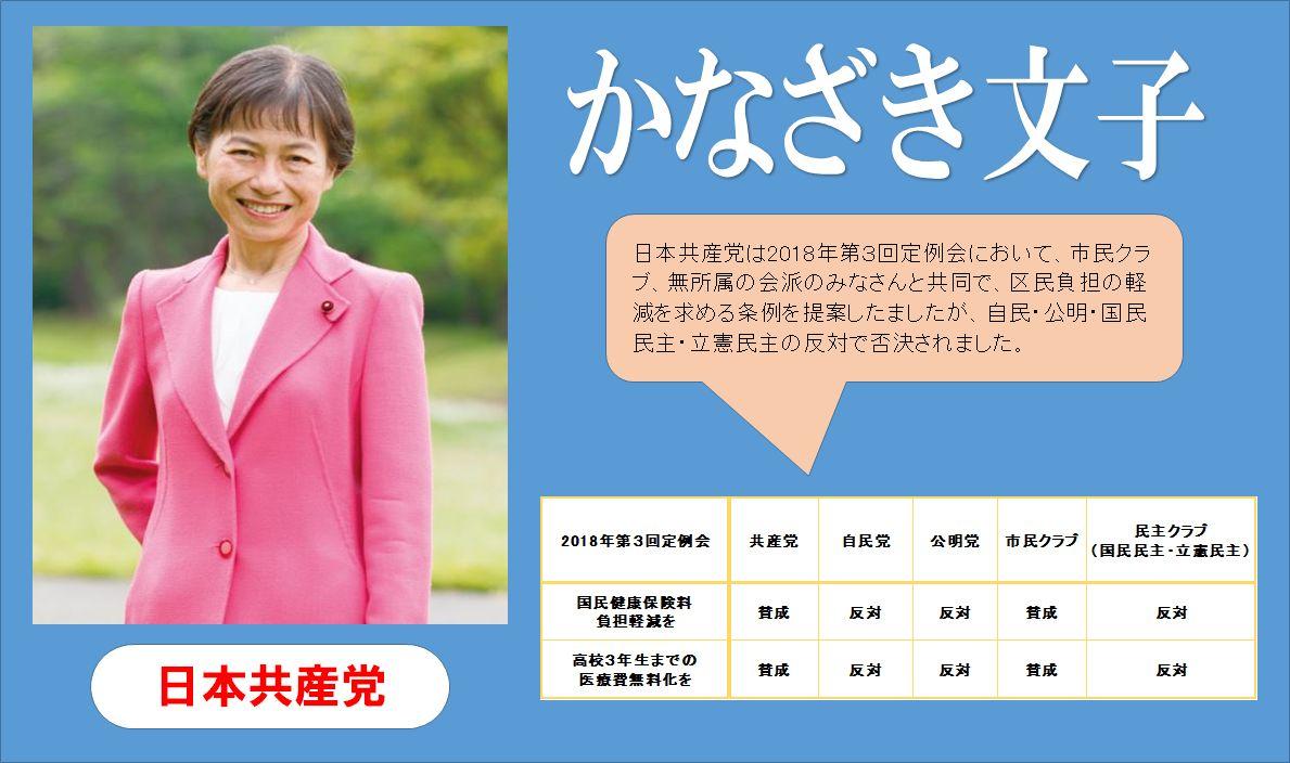 区民に負担を強いる板橋区政の与党は誰?日本共産党は2018年第3回定例会で、市民クラブ、無所属の会派のみなさんと共に、高すぎる国民健康保険料の負担軽減求める条例案、高校3年生までの医療費無料化を求める条例案を提案しましたが、いずれも自民・公明・国民民主・立憲民主の反対で否決に。