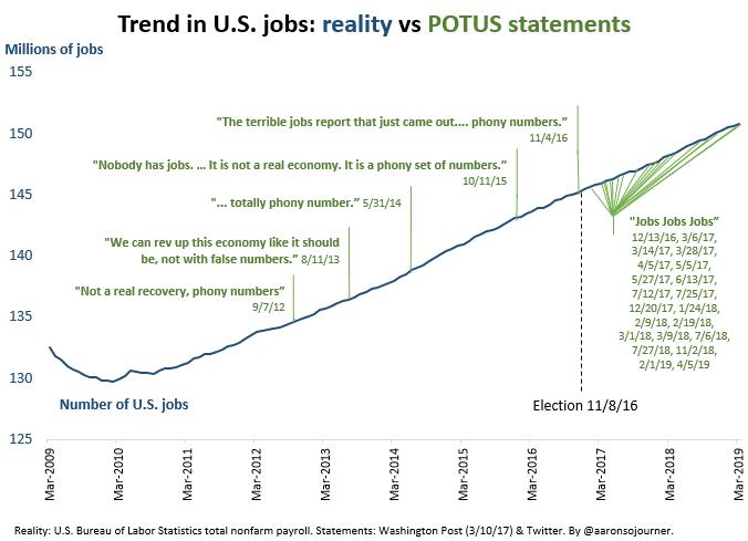 Jobs, jobs,jobs