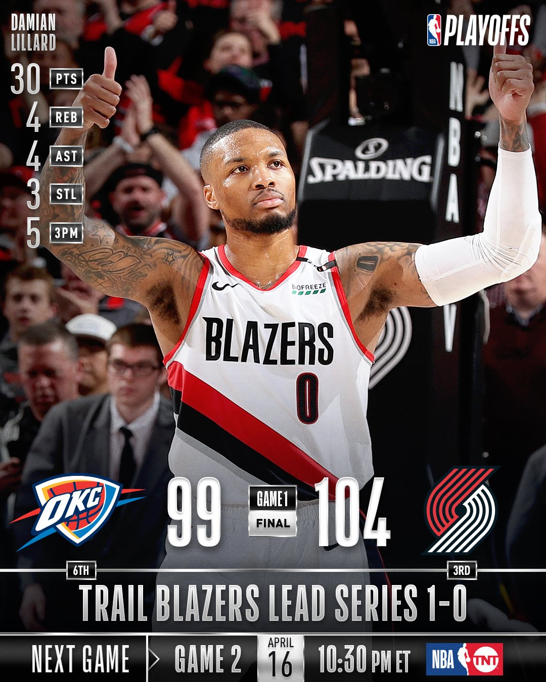 The @trailblazers take Game 1 at home!  Game 2: Tuesday (4/16), 10:30pm/et, TNT  #NBAPlayoffs https://t.co/6zCBjbTDJc
