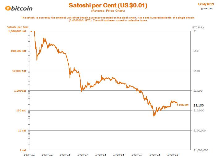 bitcoin rate uk)