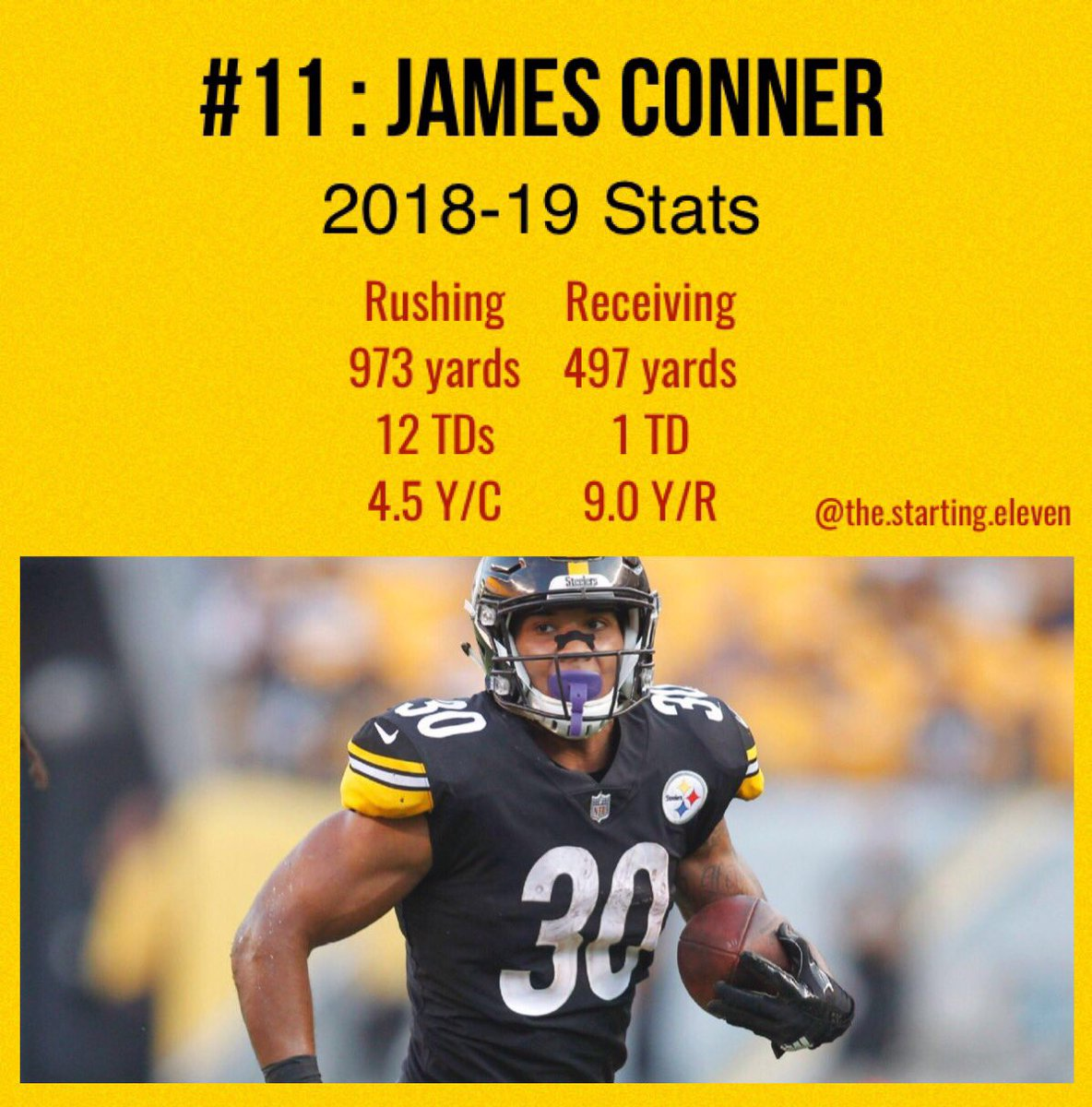 bdce5540db0 At 11, is #Steelers RB James Conner. Can he rush for 1000 yards?  #TheStarting11 #NFL #JamesConner pic.twitter.com/FJvPvkqVWr