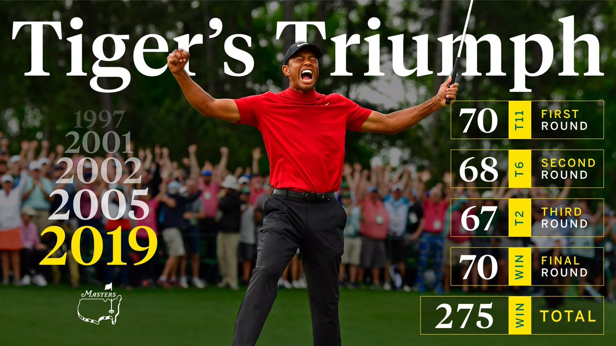 He did it. Tiger Woods wins @TheMasters. – TGR news.tigerwoods.com/tiger-woods-re…