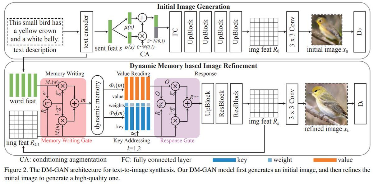 DM-GAN: Dynamic Memory Generative Adversarial Networks for Text-to-Image Synthesis (CVPR2019)text-to-imageでMemory Networkのメモリ構造を組み込んだ論文。AttnGANをinception score, FID共に上回っている模様
