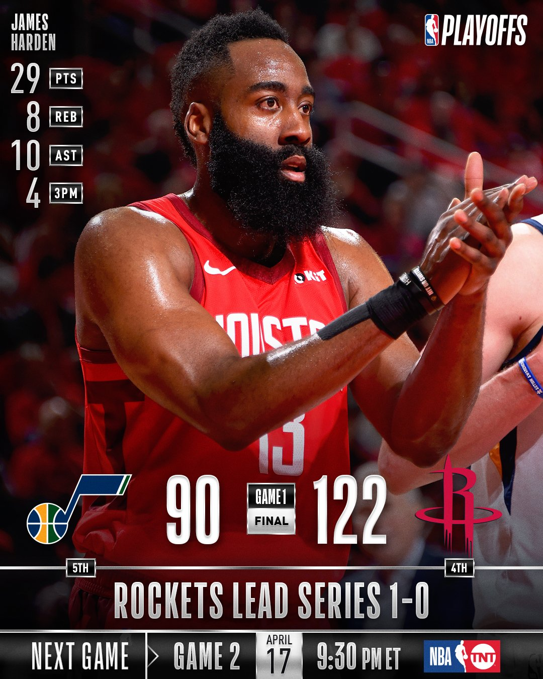 The @HoustonRockets win Game 1 at Toyota Center!  Game 2: Wednesday (4/17), 9:30pm/et, TNT  #NBAPlayoffs https://t.co/8e5uc2aVpX