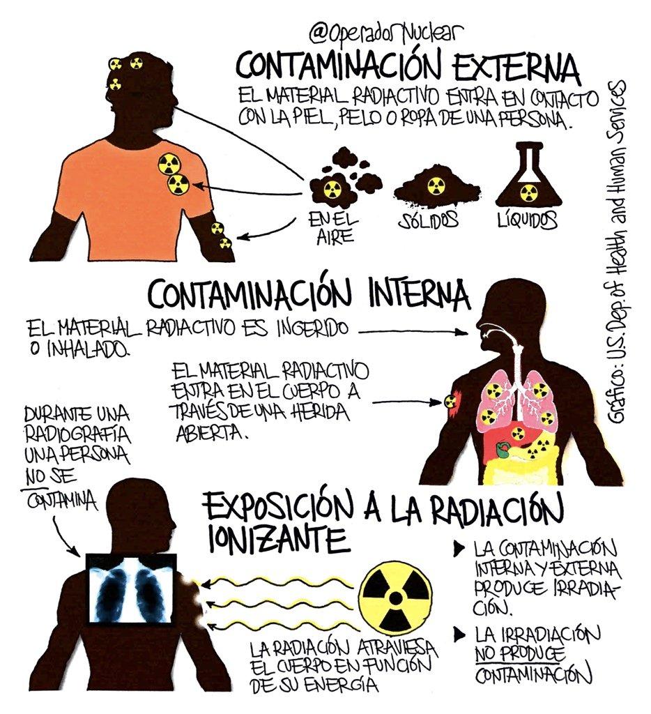 """Operador Nuclear on Twitter: """"Contaminación externa, interna y ..."""