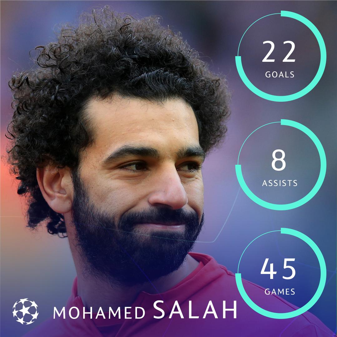 👑 Mohamed Salah in 2018/19 for Liverpool = 🔥🔥🔥  #UCL