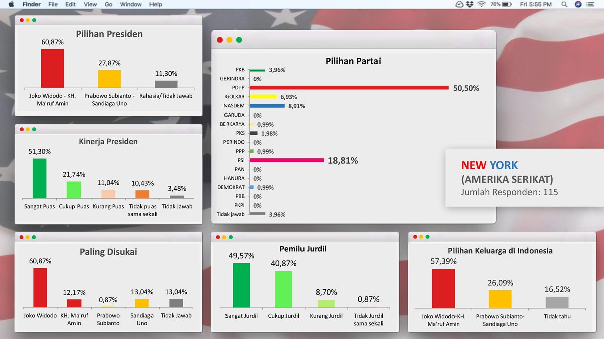 Ahmad M Firdaus On Twitter Hasil Exit Poll Di Pemilu Di New York Dan La Us Dan Sidney Dan Melbourne Australia