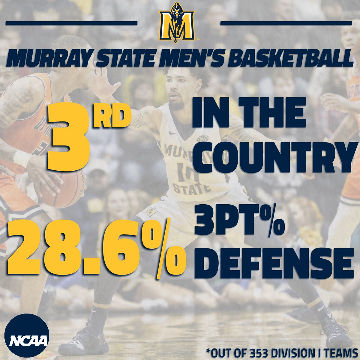Out of the 353 D-1 teams, the Racers ranked third in 3-point percentage defense! #RacerTradition