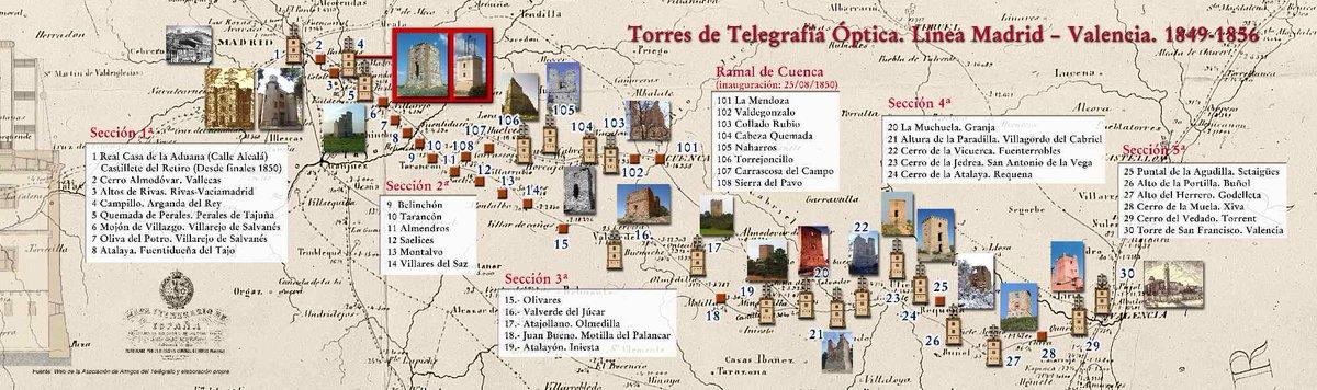 En aquel momento, un mensaje a caballo tardaba alrededor de 3 días en cubrir la distancia Madrid-Valencia. En condiciones óptimas y si los torreros estaban espabilados, el mensaje podía llegar EN APENAS UNA HORA!  Mucho más rápido que el AVE!!! 🤯 https://t.co/9szLB06TVZ