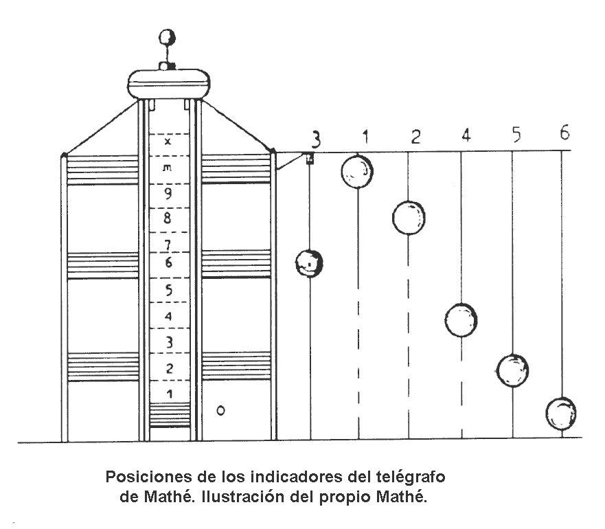 El sistema consistía en trasmitir mensajes mediante un código de señales con las diferentes posiciones del sistema en lo alto de la torre. Desde dentro, el torrero movía con poleas la posición de la bola y la 'canastilla' central. Cada posición tenía un valor previamente acordado https://t.co/h9O32uX2XJ
