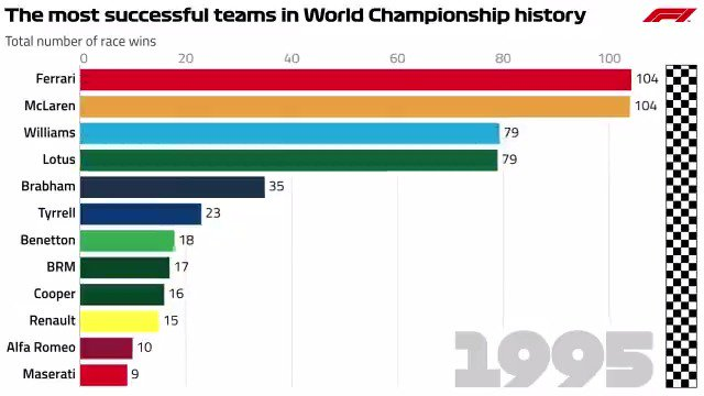 Winning is everything... 🏆  Take a look at the most successful teams in the history of the F1 World Championship, from the very first race through to #Race1000 👀