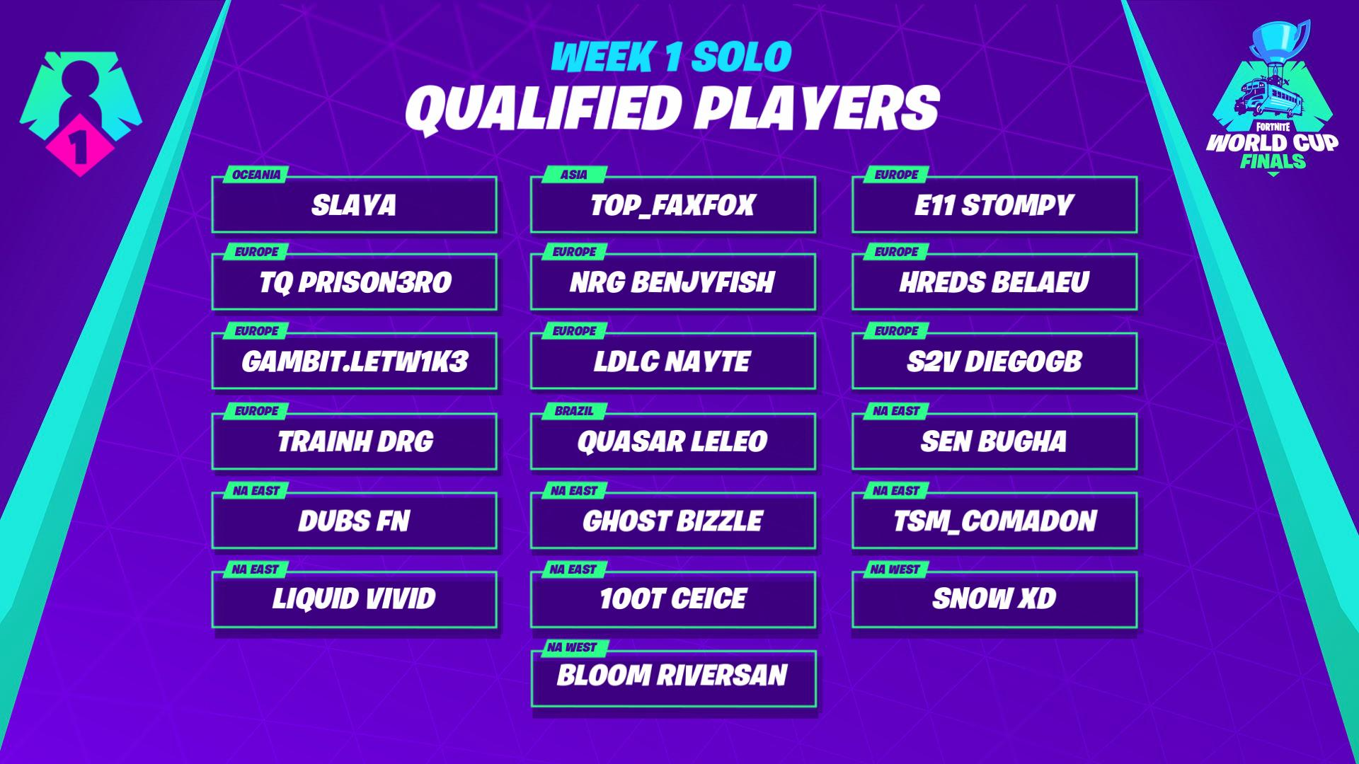 Fortnite On Twitter A Big Congratulations To Our Fortnite World Cup Qualifiers From Week 1 We Re Excited To See You In Ny