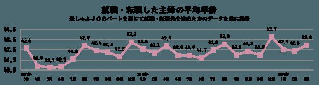 主婦に特化した求人サイト『しゅふJOBパート』は、掲載求人から採用に至った採用データから算出した「転職主婦の平均年齢」を集計。転職主婦の平均年齢は、前年同月比+0.1歳、前月比+0.6歳の43.0歳となった。